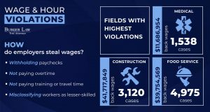 hour-and-wage-claims-lawyer-st-louis